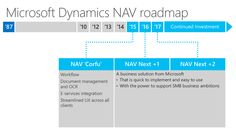 Microsoft Dynamics NAV roadmap  http://www.christiaens.net/nl/microsoft-dynamics-nav