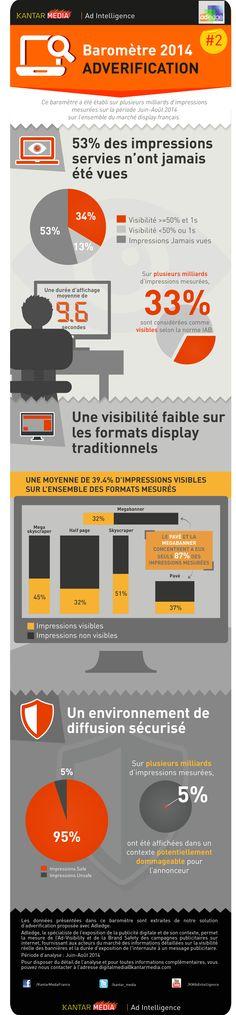 Infographie : 53% des impressions n'ont jamais été vues par les internautes en juin-août 2014