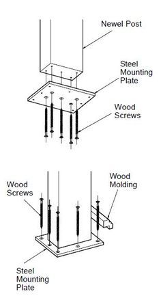 How do you install a floor level newel post? There are several ways, all described here!