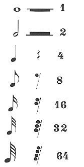 ideas music arte notes songs for 2019 Music Theory Guitar, Guitar Chord Chart, Music Lessons For Kids, Drum Lessons, Music Jokes, Music Humor, Keyboard Lessons, Music Symbols, Music Station