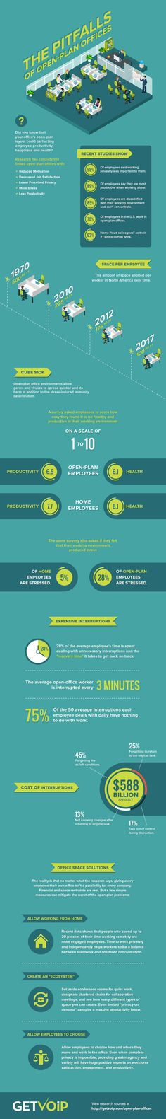 The downsides of open plan #offices #infographic