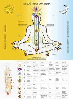 Čakry » na křídlech Andělů Self Realization, Reflexology, Ayurveda, How To Lose Weight Fast, Reiki, Meditation, Health Fitness, Spirituality, Feng Shui