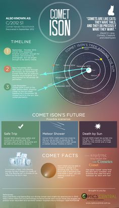 Comet ISON was discovered around September last year and has been hyped to be the 'Comet of the Century'. However, whether ISON makes it past the sun,