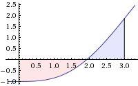 Öğrenildiğinde ufku iki katına çıkarak algoritma, Monte Carlo integrali ile alan hesabı algoritması