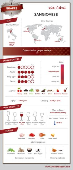 Wine n' About - Grapes: Sangiovese #infografía