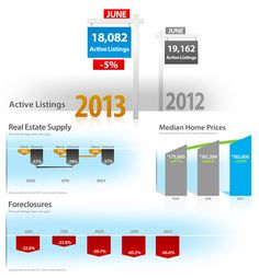 Market Update July 2013 Clear Title of Arizona is pleased to provide its clients with the Clear Connections Monthly Market Update. This report will provide you with the latest real estate trends.