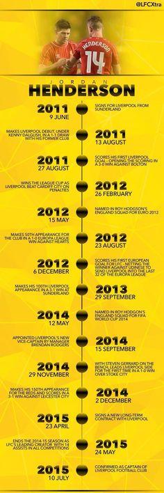 Timeline of Jordan Henderson's career at Liverpool FC