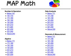 Math Games based on MAP Math Scores. Interesting.@Frances Durham Sylvia Durham Sylvia Collins@Joyce@Maggie