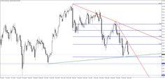Petrolio e Dollaro: analisi Operativa - Materie Prime - Commoditiestrading