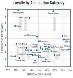 Mobile app loyality