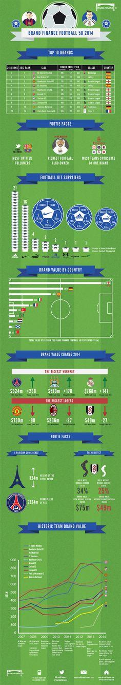 Brand Finance Football