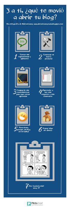 Motivos para crear un blog personal #infografia