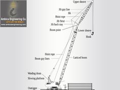 A jib extension may increase the crane capacities at radius. Here is the Structure of the latticed boom fitted #JibCrane.