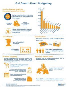 Smart Budgeting With Prepaid Cards! #SmartBudget http://www.espacularaiesa.com/2013/09/22/smart-budgeting-with-prepaid-cards/