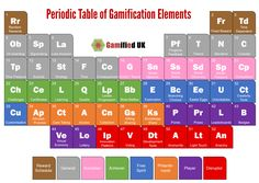 The Periodic Table of Gamification Elements – gamifieduk – Medium