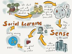 How we arrived at Social Learning
