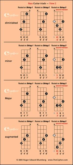 The four triads on bass guitar (view 2)_@TheCipher.com