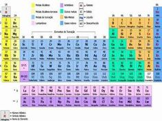 tabela periodica - MySearch