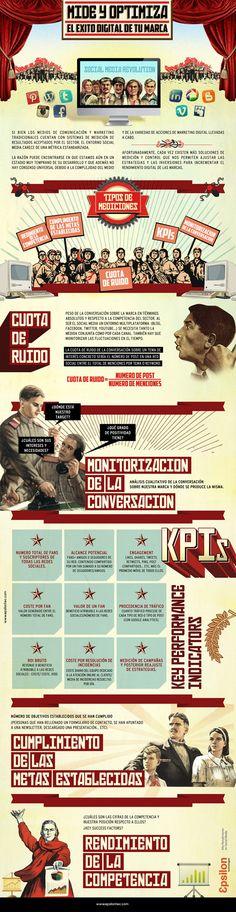 Mide y optimiza el éxito digital de tu marca. #Infografía en español