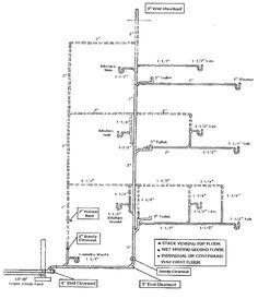 Pmg Tailgate Training 2015 International Plumbing Code Ipc