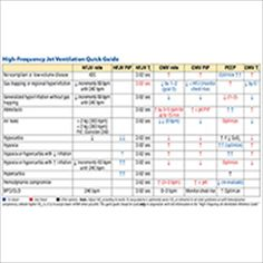 High Frequency Jet and Oscillatory Ventilation High Frequency Card: Quick Guide