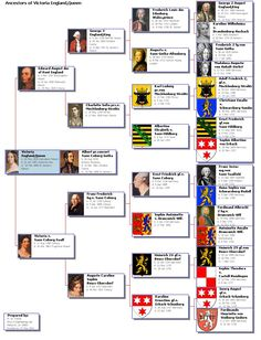 Queen Victoria's German Ancestors, and the various Royal Houses of Northern Germany, Hanover, Saxony, Saxe-Coburg-Gotha and Mecklenburg-Strelitz