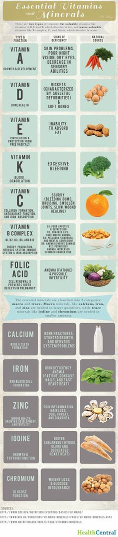 This infographic explains the two main categories of vitamins and which vitamins are essential.