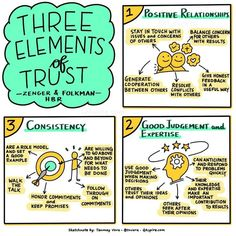 Wednesday Wisdom - The three elements of trust Leadership Tips, Leadership Development, Self Development, Personal Development, Educational Leadership, Sketch Notes, Emotional Intelligence, Critical Thinking, Thinking Skills