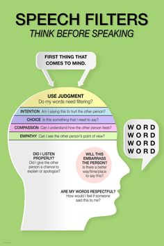 Our Speech Filters infographic is the perfect remind to think before we speak. Available plain paper, laminated or framed in three sizes: 8 x 11 x 14 and 18 x Available in plain paper or laminated at 24 x Our 8 x 10 print is framed using our cu Critical Thinking Skills, Social Thinking, Critical Thinking Activities, Public Speaking Activities, Public Speaking Tips, Coping Skills, Life Skills, Skills List, Self Improvement Tips