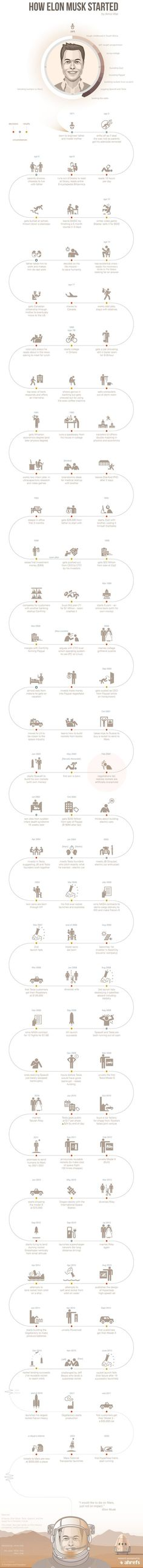 This Infographic of Elon Musk's Life is Your Roadmap to Brilliance I love this man so much, reading his life story now 💜💜 Elon Musk Biography, Science, Successful People, Personal Development, Leadership, Knowledge, Learning, Tips, Electric Cars