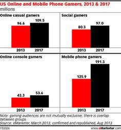 eMarketer estimates that nearly 126 million people will play games on their mobile phone at least once per month this year. By 2016, more than eight out of 10 smartphone users will play games on their devices. While other online platforms will also see growth, mobile gaming will remain the leader by a widening margi