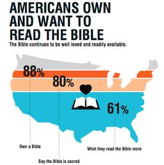State of the Bible 2013...What You Need to Know as a Children's Minister ~ RELEVANT CHILDREN'S MINISTRY