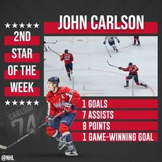 John Carlson ( leads the League in points after another great week! Great Week, The Big Four, National Hockey League, Ice Hockey, Nhl, Baseball Cards, Sports, Hs Sports, Sport