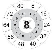 Блог заступника директора з НВР Кіровоградського НВО №25 Левшун Ади Миколаївни: Таблиця множення (помічник) Kids Math Worksheets, Math For Kids, Blog, English, Multiplication Tables, Degree Of A Polynomial, English Language