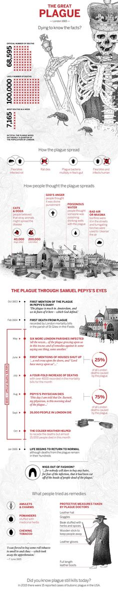 In 1666 the Great Plague tore through London, wiping out nearly a quarter of its population. See how it spread, who was blamed and how many died in our infographic – packed with surprising facts and figures.
