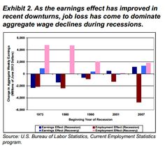 US Unemployment matters because job losses are the main driver of aggregate wage levels.