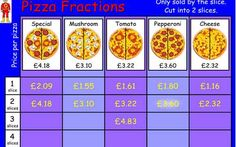 Pizza Fractions - 7-11 year olds - Topmarks