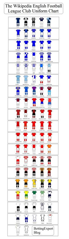 The Wikipedia English Football League Club Uniform Chart