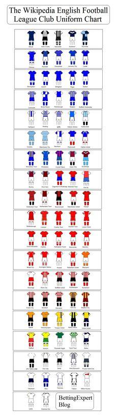 The Wikipedia English Football League Club Uniform Chart