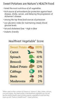Sweet potatoes & diabetic foods