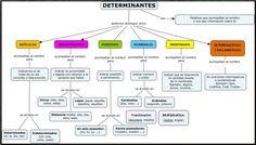 Bataille De Verdun, Spanish Grammar, Spanish Classroom, English Class, Fun Math, Vocabulary, Rid, Homeschool, Teaching