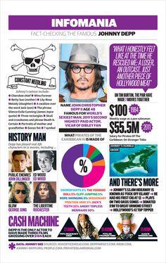 Infomania: Johnny Depp