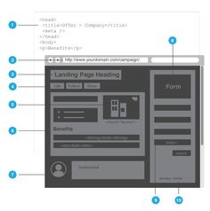 How to Optimize a Landing Page - Marketing Technology Blog