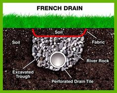 33 Best Drainage Solutions Images In 2019 Vegetable