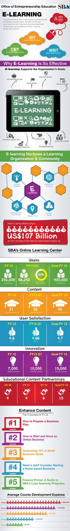 Why E-Learning Infographic - Infographic design