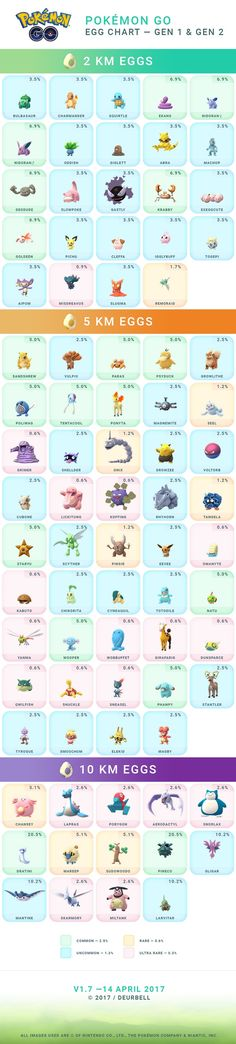Pokemon-GO-Egg-Chart-Gen1&2