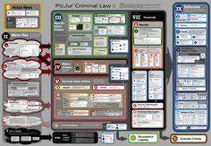 Actus Reus, Mens Rea, Crimes and Defenses