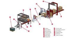 Solución de automatización de planta de abrasivos solidos