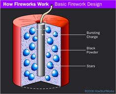 You probably heard lots of loud noises last night, but do you know the science of fireworks?  http://science.howstuffworks.com/innovation/everyday-innovations/fireworks.htm