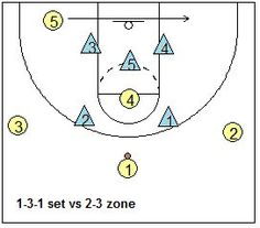 2-3 zone offense, using a 1-3-1 set